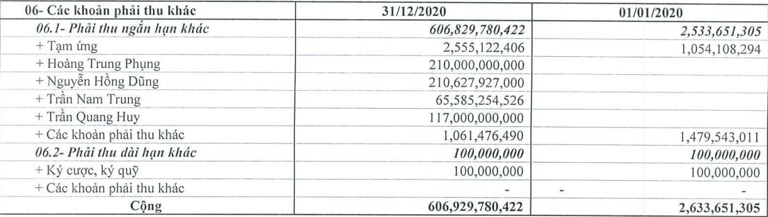 Doanh thu công ty Tràng Thi tăng hơn 2.200 tỷ đồng sau khi về tay Tập đoàn T&T - Ảnh 2.