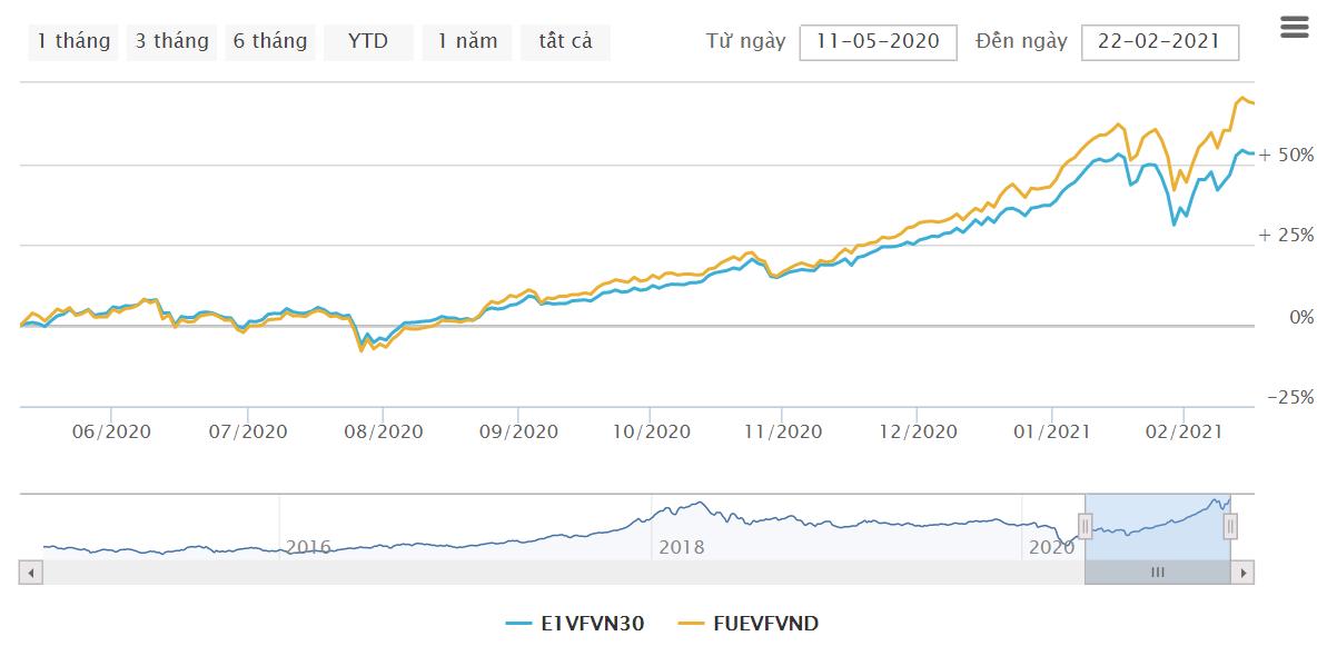 Sau chưa đầy 1 năm ra mắt, VFMVN Diamond ETF đã vượt qua VFMVN30 ETF để trở thành quỹ nội lớn nhất với quy mô gần 8.800 tỷ đồng - Ảnh 2.