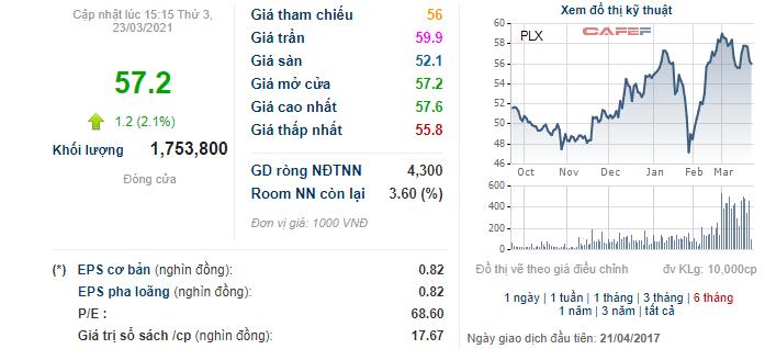 Petrolimex (PLX) đã bán xong 25 triệu cổ phiếu quỹ, thu về hơn 1.400 tỷ đồng - Ảnh 1.