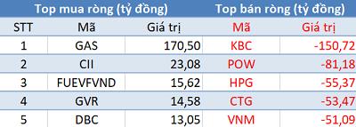 Phiên 24/3: Khối ngoại tiếp tục bán ròng 340 tỷ đồng, tập trung bán KBC, HPG, CTG - Ảnh 1.