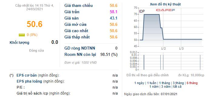 Lothamilk đăng ký bán toàn bộ 6 triệu cổ phiếu IDP, game thâu tóm Sữa Quốc Tế đã kích hoạt trở lại? - Ảnh 1.