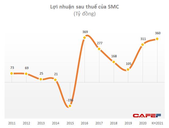 Thép SMC: Thị giá phá đỉnh sau khi công bố tăng gấp đôi kế hoạch lãi, vợ Phó Tổng muốn bán sạch cổ phiếu - Ảnh 2.
