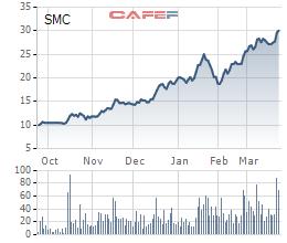 Thép SMC: Thị giá phá đỉnh sau khi công bố tăng gấp đôi kế hoạch lãi, vợ Phó Tổng muốn bán sạch cổ phiếu - Ảnh 1.