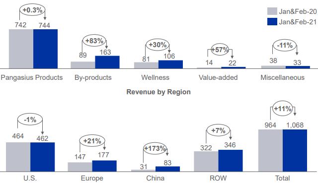 Vĩnh Hoàn (VHC): Doanh thu tháng 2/2021 giảm mạnh 31%, hoàn tất thâu tóm Sa Giang - đơn vị xuất khẩu chính sang châu Âu  - Ảnh 2.