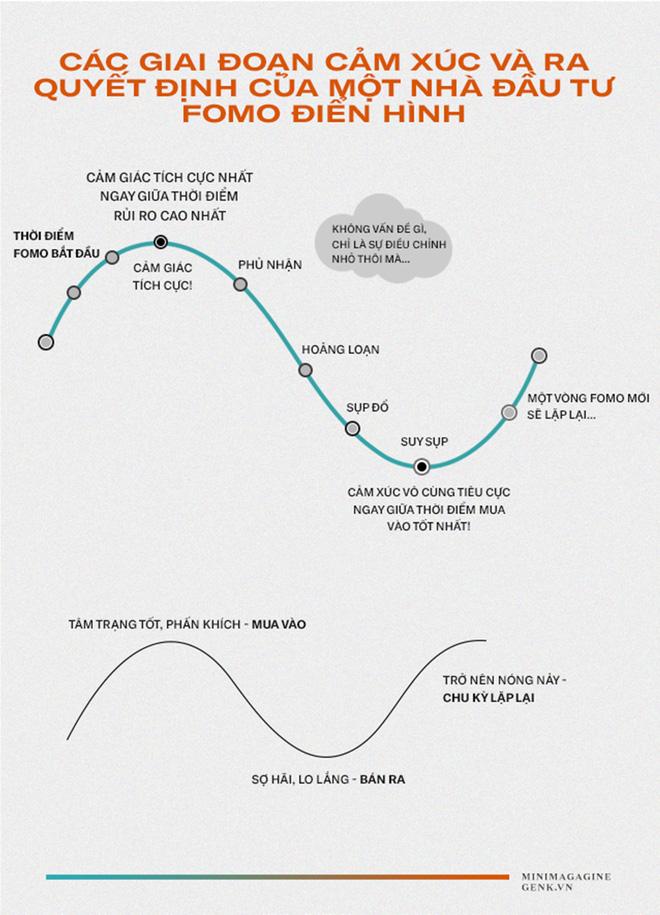 Từ chứng khoán, Bitcoin đến Pi Network: Cái bẫy FOMO dành cho những nhà đầu tư thế hệ 8x, 9x đời đầu - Ảnh 10.