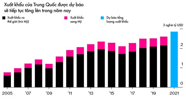 Bloomberg: 60 tỷ USD trong gói kích thích mới của Mỹ sẽ chảy đến Trung Quốc  - Ảnh 1.