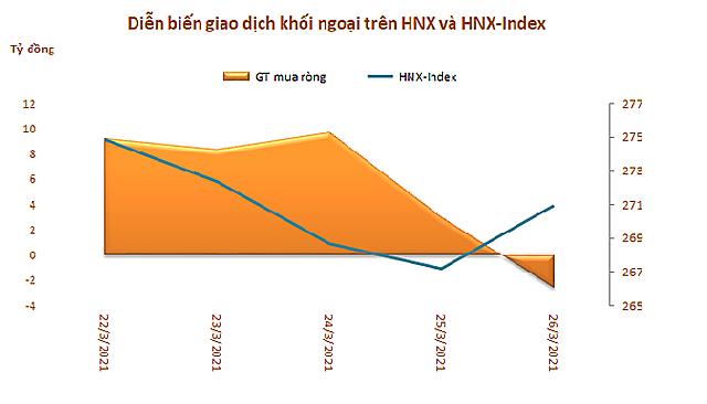 Khối ngoại giảm bán ròng trong tuần từ 22-26/3 nhờ thỏa thuận mạnh VIC, MSB và GAS - Ảnh 3.