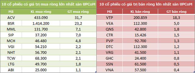 Khối ngoại giảm bán ròng trong tuần từ 22-26/3 nhờ thỏa thuận mạnh VIC, MSB và GAS - Ảnh 5.
