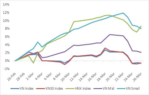 VCSC: Khối ngoại bán ròng và COVID-19 là những yếu tố tiêu cực tác động lên thị trường trong tháng 4 - Ảnh 3.