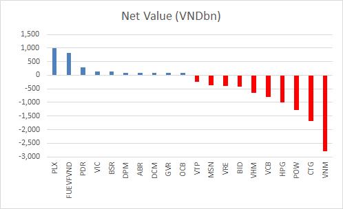 VCSC: Khối ngoại bán ròng và COVID-19 là những yếu tố tiêu cực tác động lên thị trường trong tháng 4 - Ảnh 2.