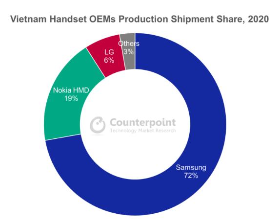 Triển vọng các khu công nghiệp tăng mạnh khi Samsung, LG, Intel, Foxconn... lần lượt đầu tư vào Việt Nam - Ảnh 1.