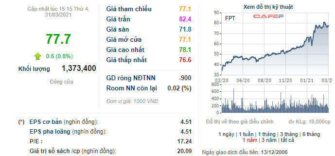 FPT phát hành cổ phiếu ESOP cho lãnh đạo cấp cao trị giá khoảng 100 tỷ đồng - Ảnh 1.