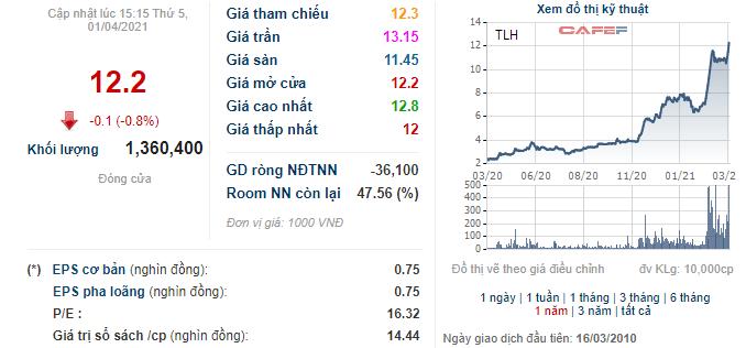Người nhà lãnh đạo Thép Tiến Lên đã bán xong số cổ phiếu trị giá 50 tỷ đồng, sẵn sàng tiền để mua nhà ở - Ảnh 1.