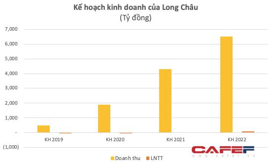 Chuỗi dược Long Châu tăng gấp đôi vốn trong năm 2020 lên hơn 254 tỷ đồng, FRT nắm 88,5% cổ phần - Ảnh 3.