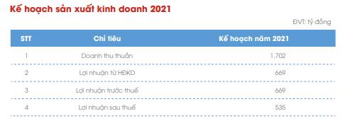 Thủy điện Đa Nhim-Hàm Thuận-Đa Mi (DNH): Kế hoạch lãi sau thuế năm 2021 giảm 19%, về mức 535 tỷ đồng - Ảnh 3.