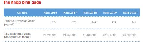 Thủy điện Đa Nhim-Hàm Thuận-Đa Mi (DNH): Kế hoạch lãi sau thuế năm 2021 giảm 19%, về mức 535 tỷ đồng - Ảnh 2.