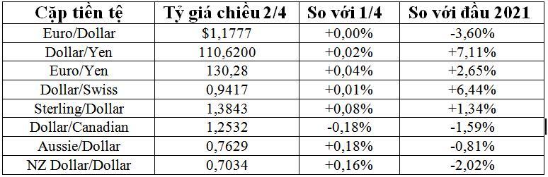 Tỷ giá đô la Mỹ tăng tuần thứ 3 liên tiếp, nhân dân tệ giảm suốt 7 tuần - Ảnh 1.