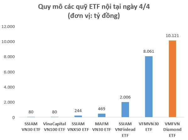 Quy mô hơn 10.000 tỷ đồng, VFMVN Diamond ETF trở thành quỹ ETF lớn nhất TTCK Việt Nam, vượt qua cả VNM ETF hay FTSE Vietnam ETF - Ảnh 1.