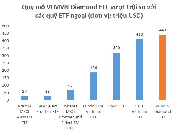 Quy mô hơn 10.000 tỷ đồng, VFMVN Diamond ETF trở thành quỹ ETF lớn nhất TTCK Việt Nam, vượt qua cả VNM ETF hay FTSE Vietnam ETF - Ảnh 4.