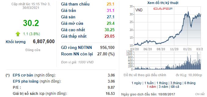 VnDirect (VND) chốt danh sách cổ đông nhận cổ tức bằng tiền tỷ lệ 5% - Ảnh 1.