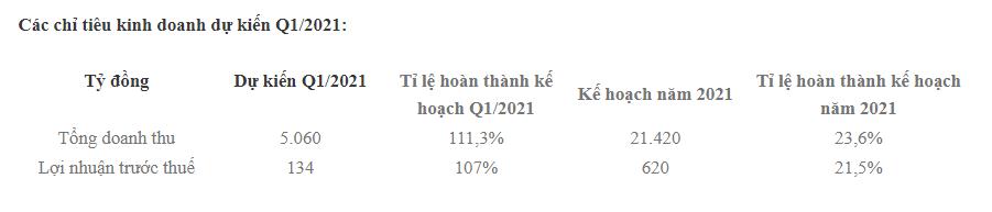 Viettel Post ước lãi trước thuế 134 tỷ đồng trong quý 1, tăng trưởng 10% so với cùng kỳ 2020 - Ảnh 1.