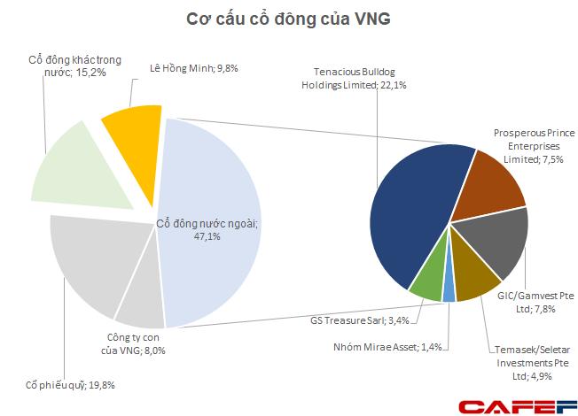 """Vợ CEO VinaCapital chốt lãi cổ phiếu """"kỳ lân"""" VNG, có thể thu về cả nghìn tỷ đồng - Ảnh 1."""
