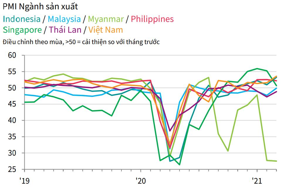 PMI ASEAN tháng 3 đạt 50,8 điểm, với Việt Nam có mức tăng cao nhất - Ảnh 2.