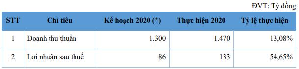 Lãi lớn năm 2020, NET đặt kế hoạch trả cổ tức lên tới 60% - Ảnh 1.