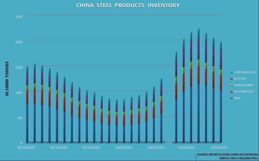 Giá thép Trung Quốc lập đỉnh cao mới; thép Nga và Mỹ giảm - Ảnh 1.