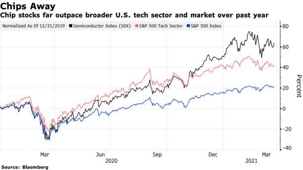 Tình trạng thiếu chip trên toàn cầu ảnh hưởng đến giá cổ phiếu như thế nào? - Ảnh 2.
