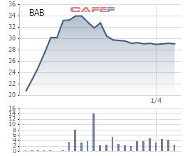 BacABank đặt mục tiêu lãi hơn 700 tỷ đồng năm 2021 - Ảnh 1.