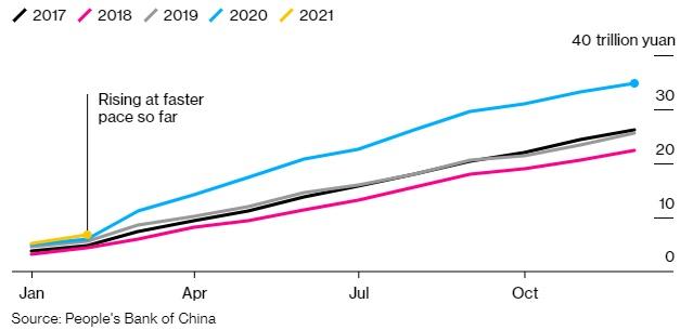Lo ngại bong bóng, Trung Quốc yêu cầu các ngân hàng hạ tăng trưởng tín dụng - Ảnh 2.