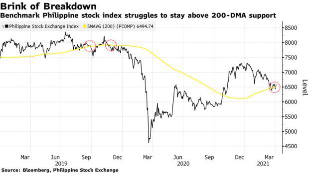 Bloomberg: Những biến động mạnh với TTCK tồi tệ nhất châu Á vẫn còn tiếp diễn - Ảnh 1.
