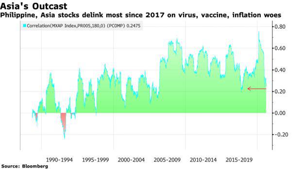 Bloomberg: Những biến động mạnh với TTCK tồi tệ nhất châu Á vẫn còn tiếp diễn - Ảnh 2.