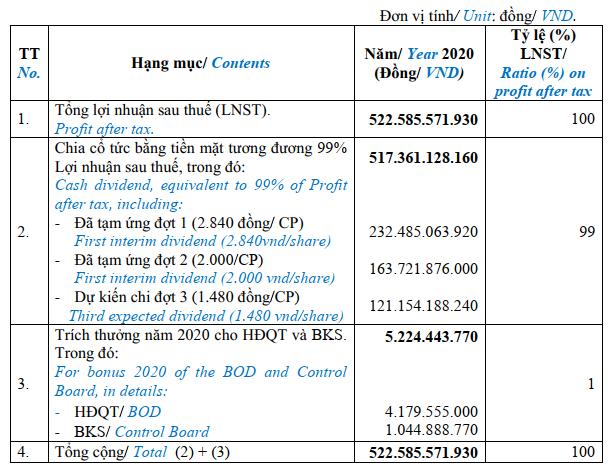 Nhựa Bình Minh (BMP) dành 99% lợi nhuận của năm 2020 chia cổ tức cho cổ đông - Ảnh 2.