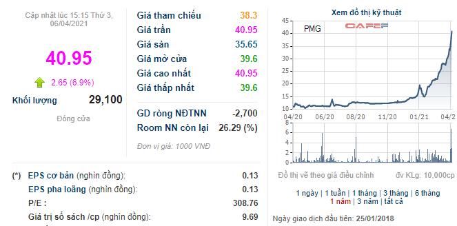 PMG tăng gấp 3 từ đầu năm, Lemon Gas vẫn chi gần 400 tỷ đồng mua 11,5 triệu cổ phiếu - Ảnh 1.