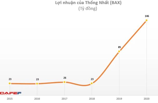 Công ty Thống Nhất (BAX) chốt danh sách cổ đông chi cổ tức đợt 2/2020 bằng tiền tỷ lệ gần 131% - Ảnh 1.