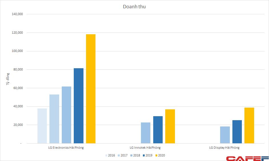 Khai tử mảng mobile, LG vẫn là thế lực ngành sản xuất điện tử tại Việt Nam với hơn 8 tỷ USD doanh thu, lợi nhuận tăng mạnh - Ảnh 1.