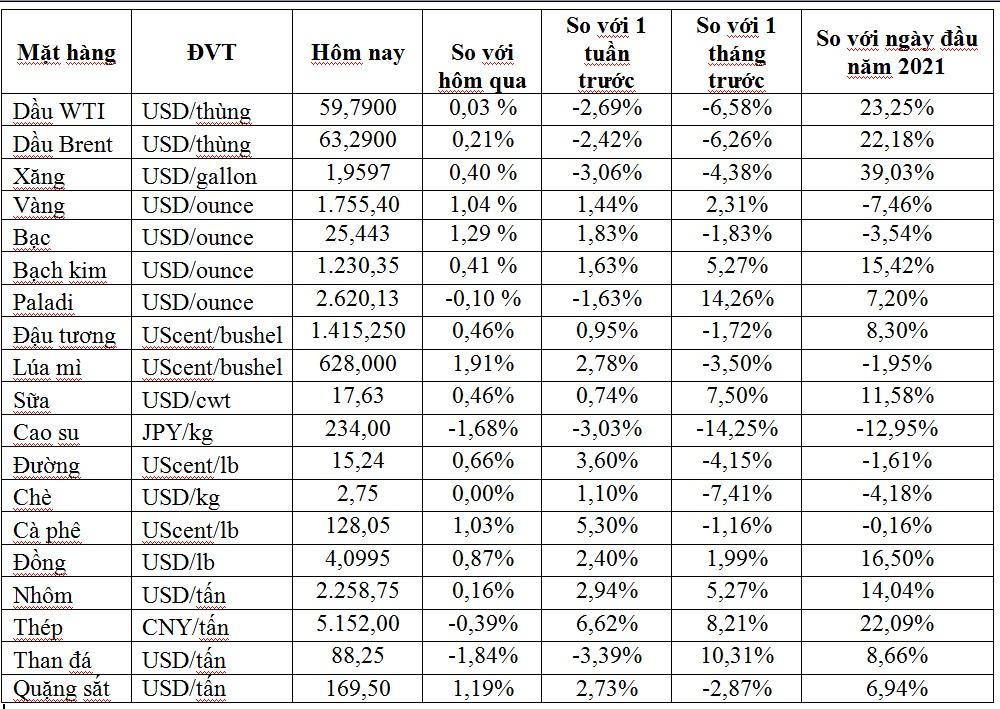Thị trường ngày 9/4: Giá vàng tăng mạnh lên cao nhất hơn 1 tháng, thép và quặng sắt giảm - Ảnh 1.