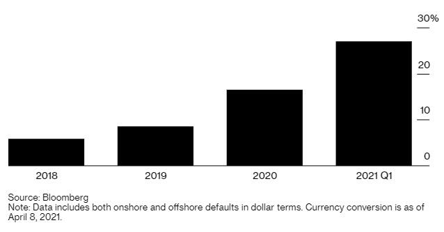Vỡ nợ trái phiếu doanh nghiệp Trung Quốc cao kỷ lục, chủ yếu do bất động sản - Ảnh 2.