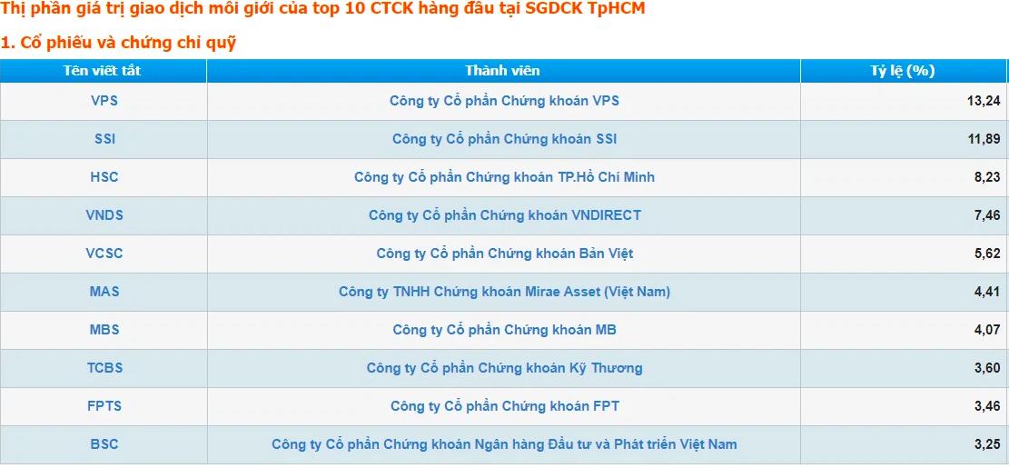 Tổng Giám đốc VCSC - ông Tô Hải: Thị phần môi giới hiện nay rất ảo, hầu hết CTCK hàng Top đều đang thua lỗ - Ảnh 1.