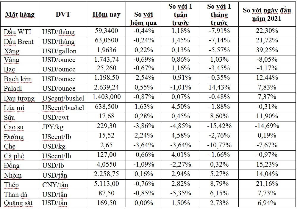 Thị trường ngày 10/4: Giá dầu, vàng, đồng, quặng sắt và thép đồng loạt giảm, cao su thấp nhất 2 tháng - Ảnh 1.