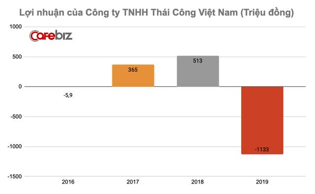 Tuyên bố khách phải trả tối thiểu 11,5 tỷ đồng mới phục vụ, công ty của NTK Thái Công kinh doanh ra sao? - Ảnh 3.