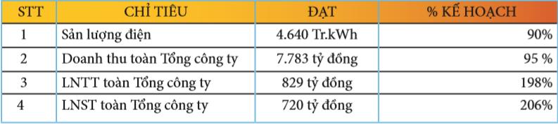 PV Power ước lãi 720 tỷ đồng trong quý 1, gấp đôi kế hoạch nhờ thoái vốn PV Machino - Ảnh 1.