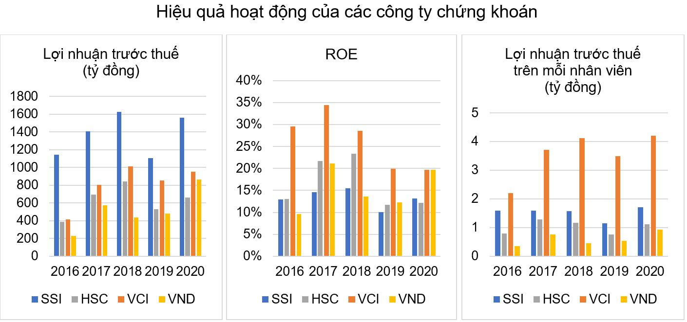 Phó TGĐ VCSC: Chứng khoán Bản Việt tự tin với kế hoạch năm 2021 - Ảnh 5.