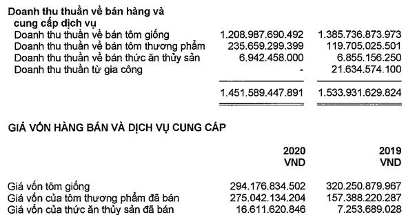 Tỷ suất lợi nhuận cao chót vót, 1 công ty tôm giống có EPS 30.000 đồng, định giá cao hơn cả vua tôm Minh Phú dù doanh thu chỉ bằng 1/10 - Ảnh 1.