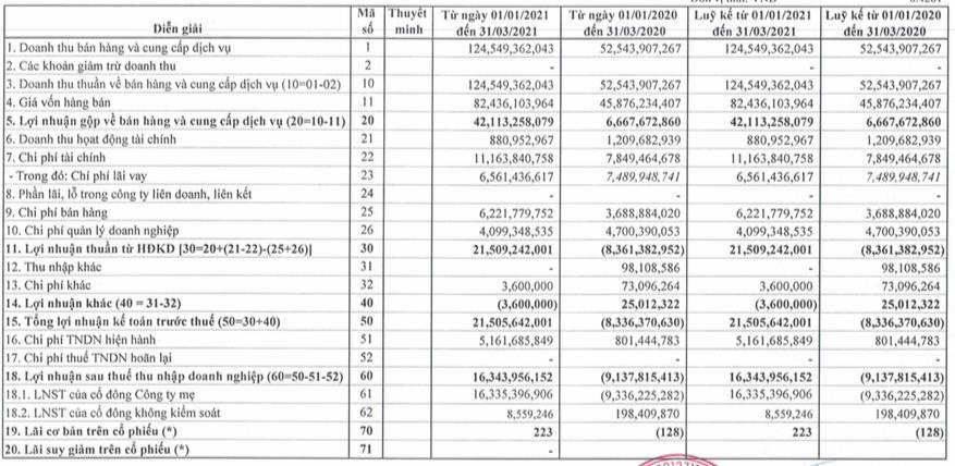 Đầu tư Cao su Đắk Lắk (DRI): Quý 1 báo lãi 16 tỷ đồng trong khi cùng kỳ thua lỗ - Ảnh 1.