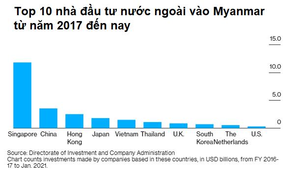 Nền kinh tế rơi tự do vì bất ổn chính trị, Myanmar chuẩn bị cho kịch bản tồi tệ nhất? - Ảnh 1.