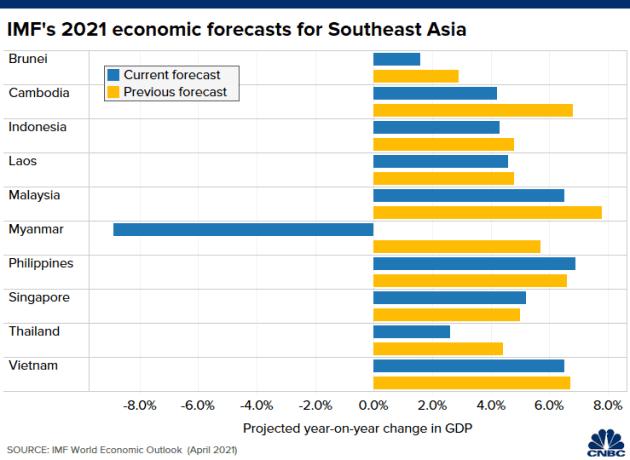 IMF hạ dự báo tăng trưởng kinh tế của Đông Nam Á vì Covid-19 - Ảnh 1.