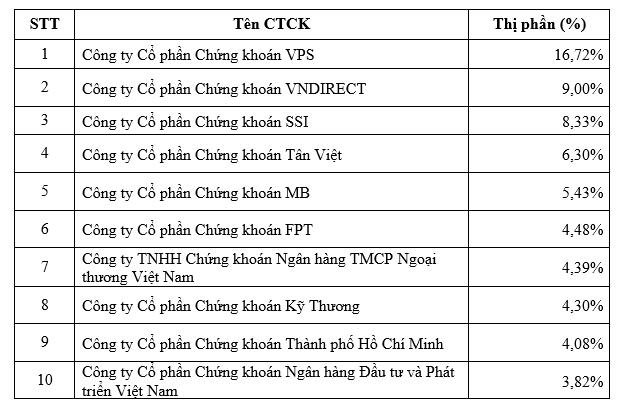 VPS giữ vị trí số 1 thị phần môi giới HNX, UPCom và phái sinh trong quý 1/2021 - Ảnh 2.